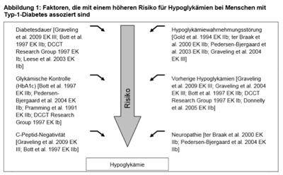 Hypo-Risikofaktor