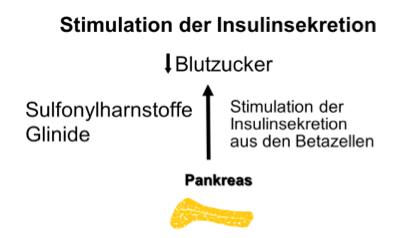 Sulfonylharnstoffe