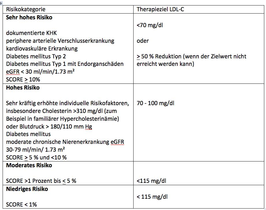 Risikofaktoren bei Stoffwechselstörungen