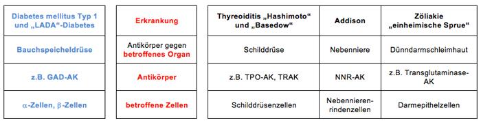 Weitere-Autoimmunerkrankungen
