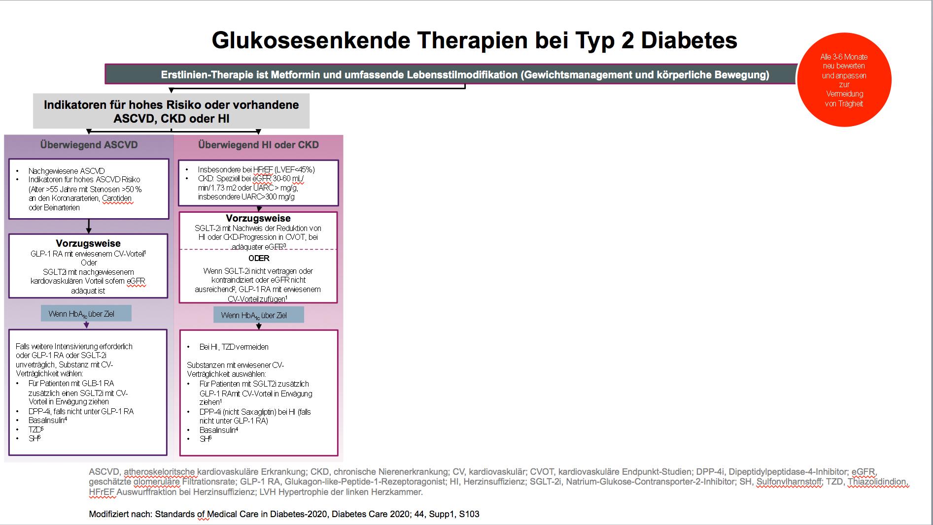 Diabetesmedikamente, die Gewichtsverlust verursachen