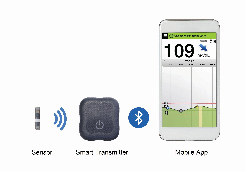 CGM-System mit implantierten Sensor