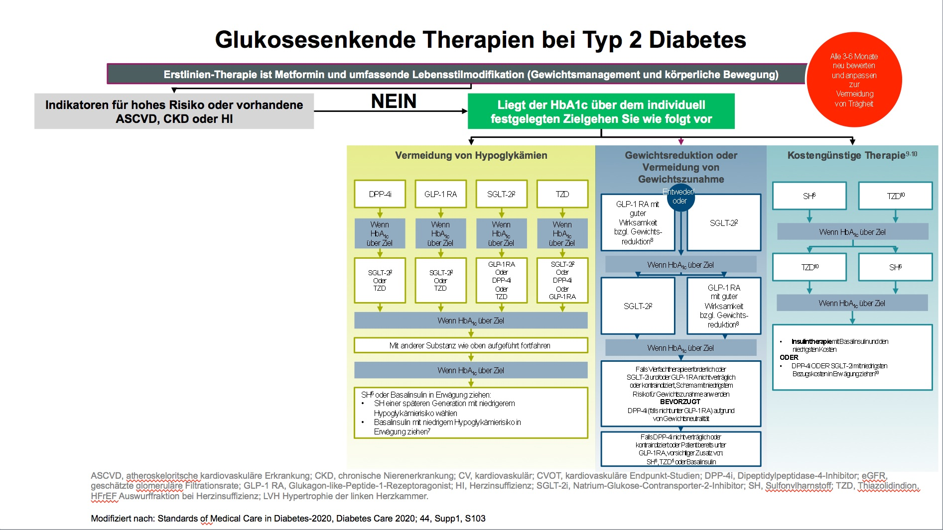 diabetes typ 2 ab wann insulin